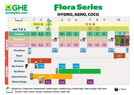 ghe floragro feeding schedule