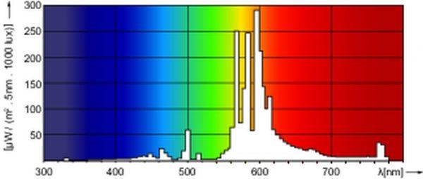 Philips Master Son-T+ PIA 400W HPS - univerzalni spektar