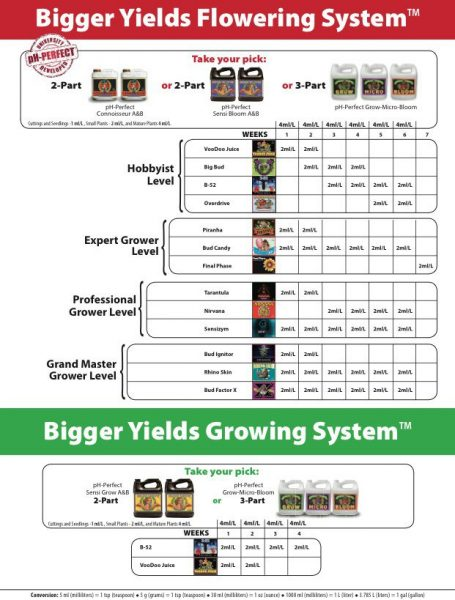 advanced nutrients nirvana feeding schedule