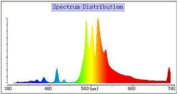 Lumatek 400W HPS - univerzalni spektar
