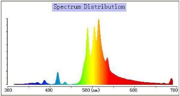 Lumatek 600W HPS  - univerzalni spektar