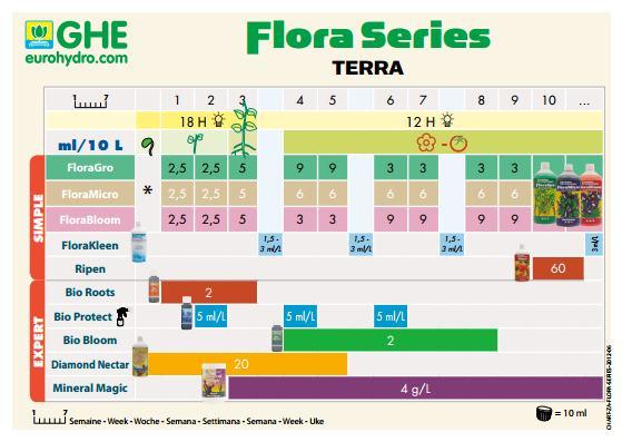 ghe florakleen feeding schedule