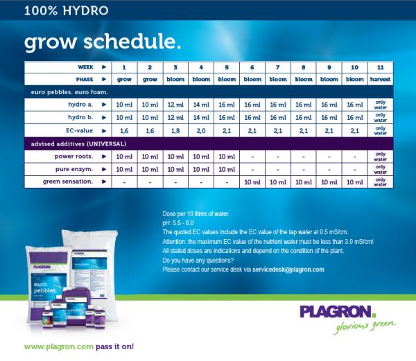 Plagron Hydro A+B feeding schedule