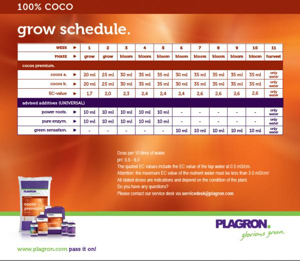 Plagron Cocos A+B feeding schedule