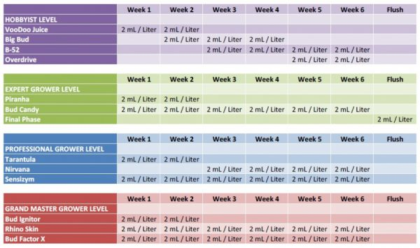 advanced nutients rhino skin feeding schedule