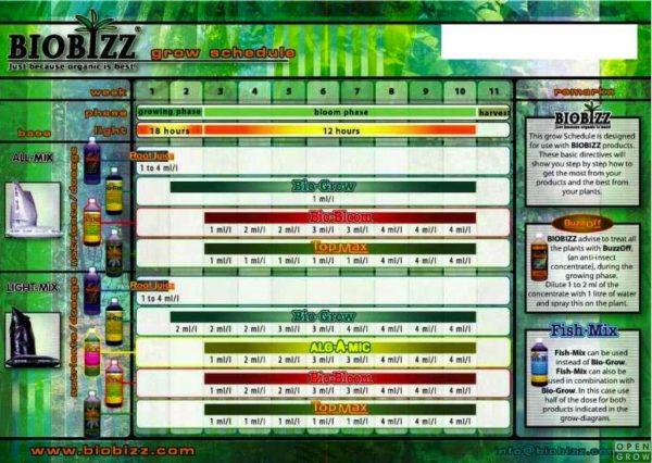 biobizz fish mix feeding schedule