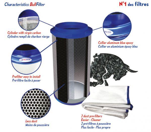 bull filter karakteristike